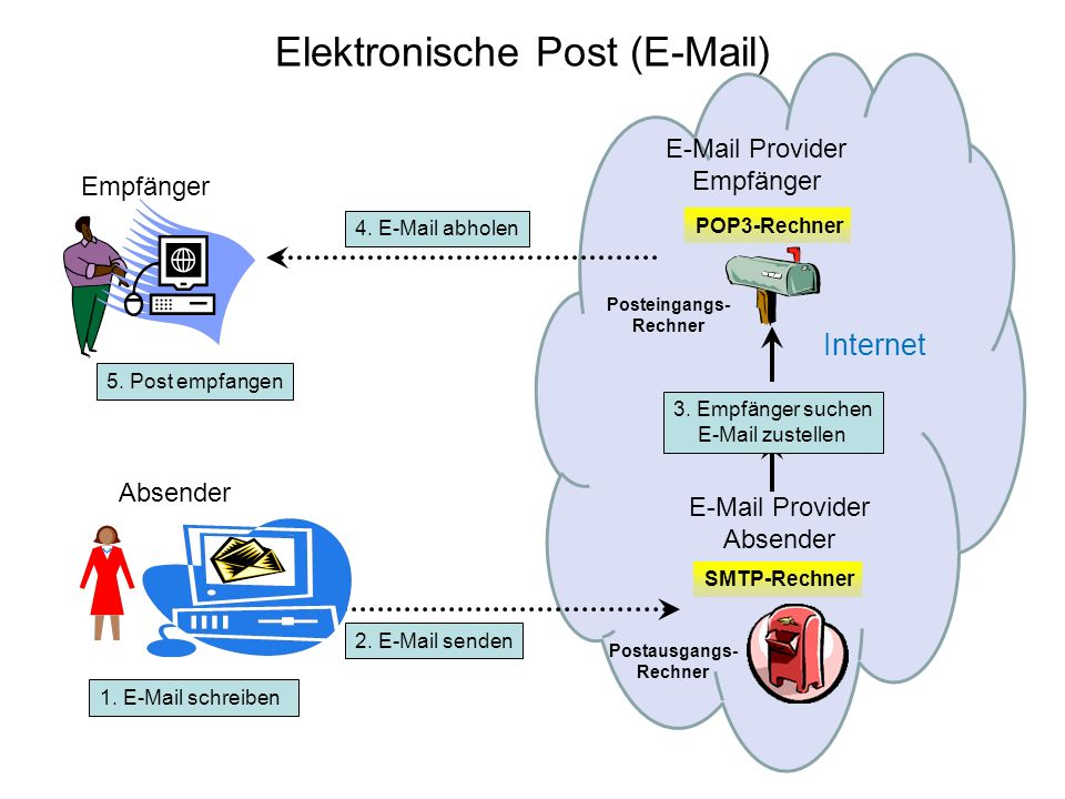 Elektronische Post (E-Mail)