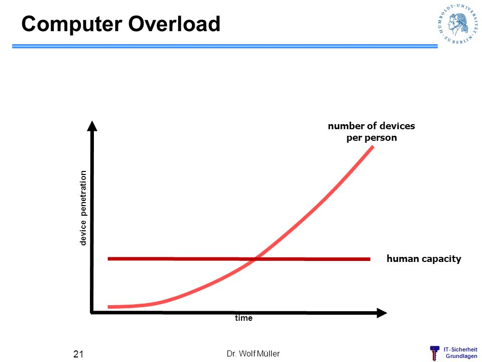 Computer Overload number of devices per person human capacity