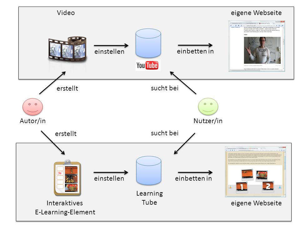Interaktives E-Learning-Element