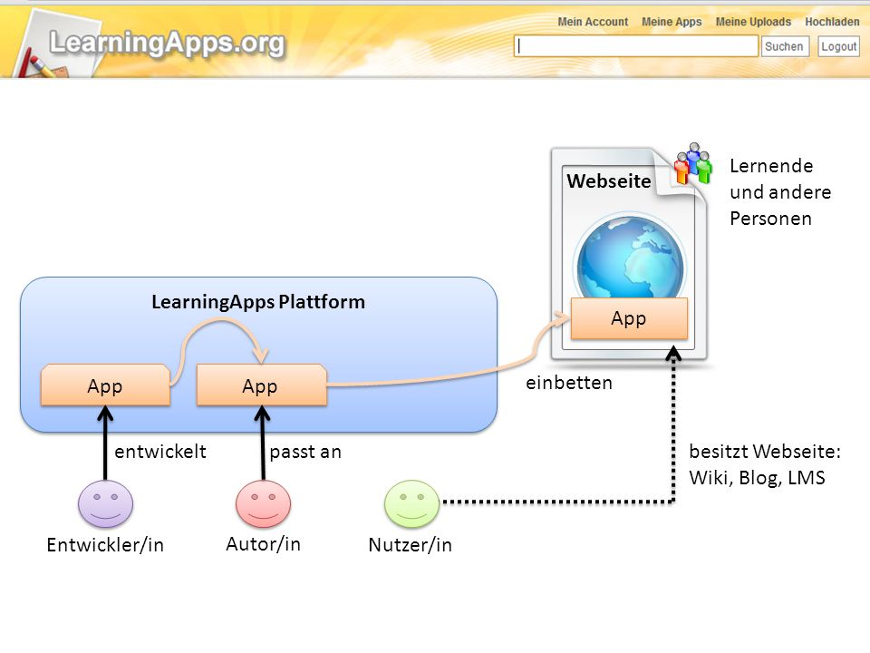 LearningApps Plattform