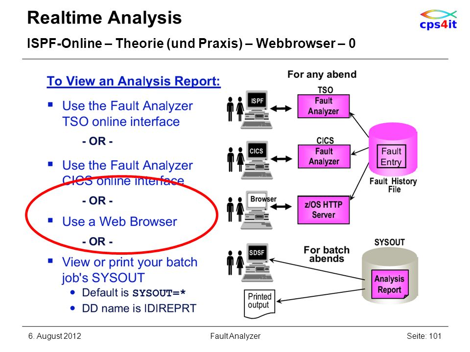 Realtime Analysis ISPF-Online – Theorie (und Praxis) – Webbrowser – 0