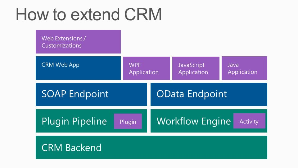 How to extend CRM SOAP Endpoint OData Endpoint Plugin Pipeline