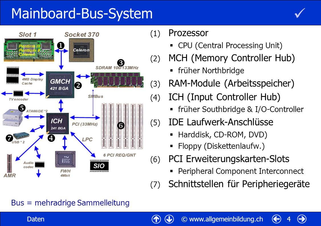Mainboard-Bus-System