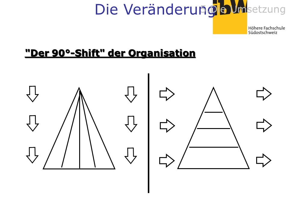 Der 90°-Shift der Organisation