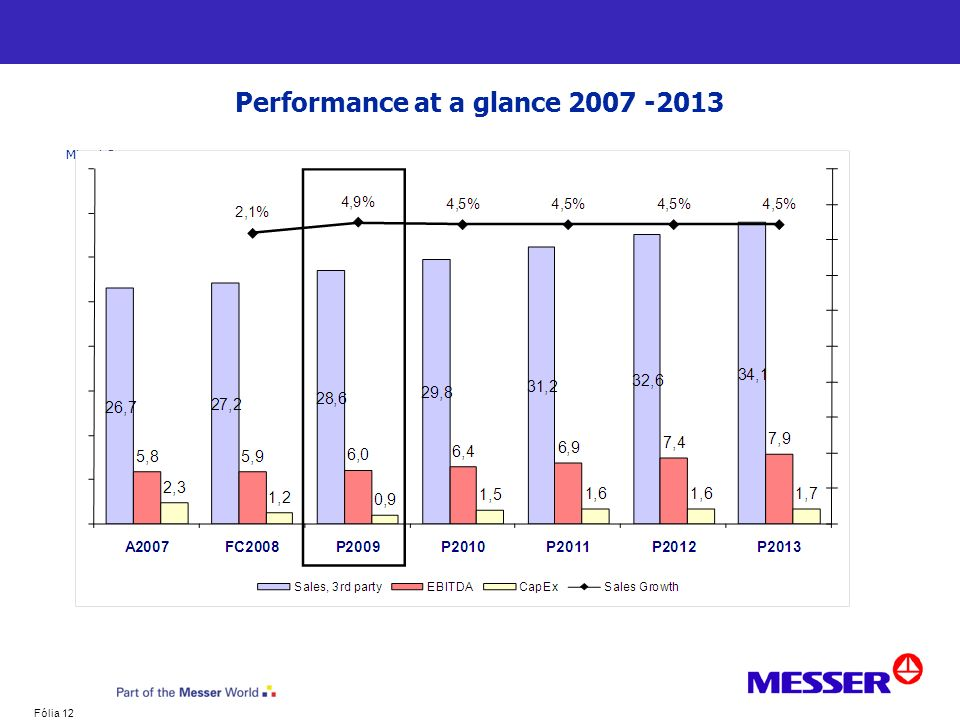 Performance at a glance