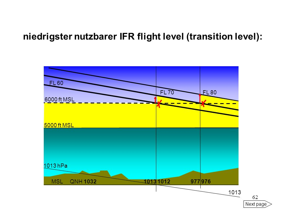 niedrigster nutzbarer IFR flight level (transition level):