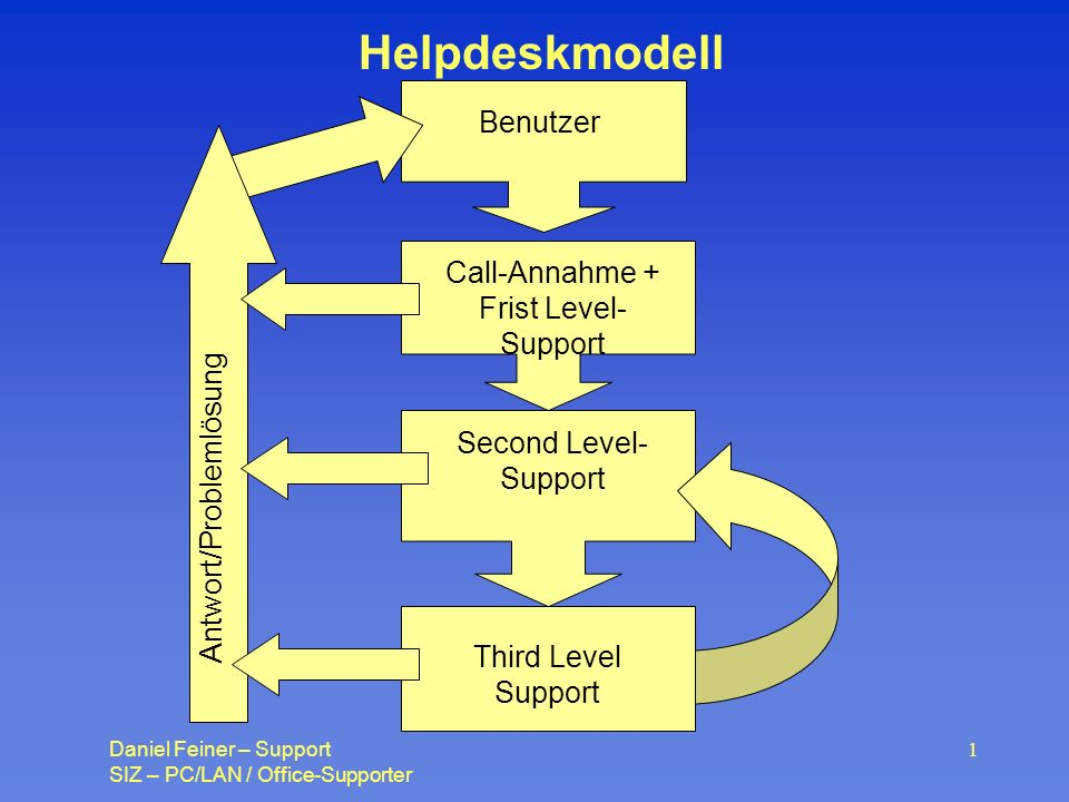 Helpdeskmodell Benutzer Call-Annahme + Frist Level- Support