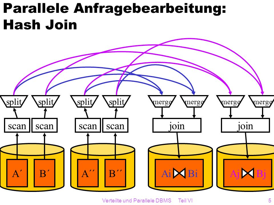 Parallele Anfragebearbeitung: Hash Join