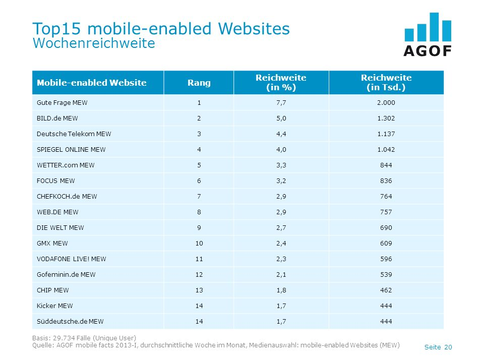 Top15 mobile-enabled Websites Wochenreichweite