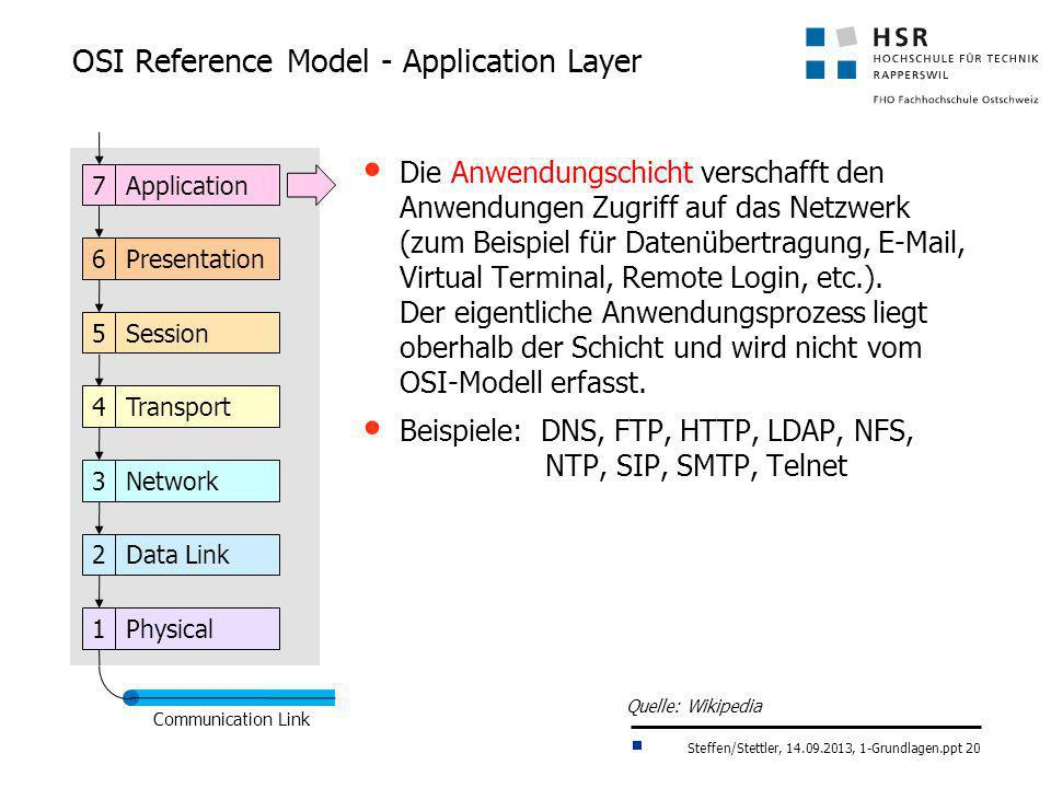 OSI Reference Model - Application Layer