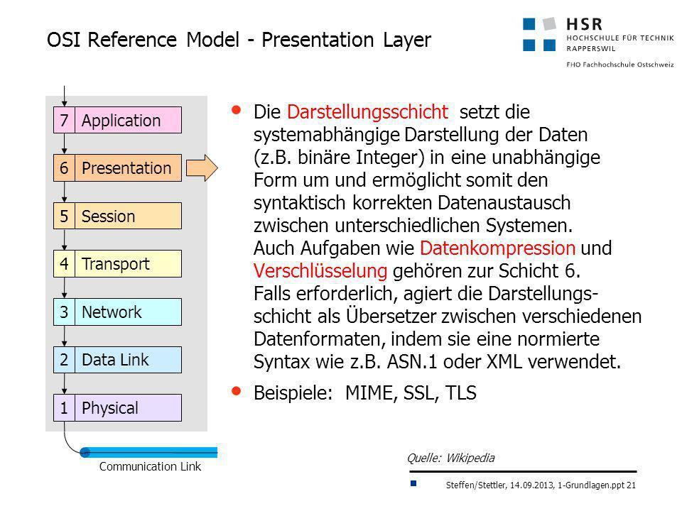 OSI Reference Model - Presentation Layer