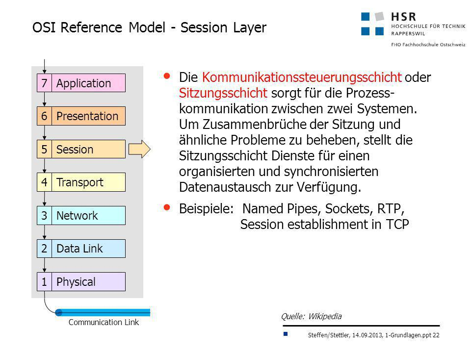 OSI Reference Model - Session Layer
