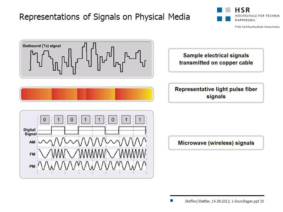 Representations of Signals on Physical Media