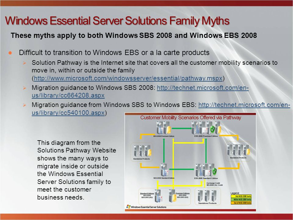 Windows Essential Server Solutions Family Myths