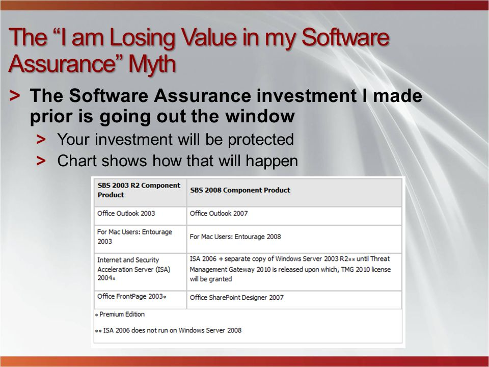 The I am Losing Value in my Software Assurance Myth