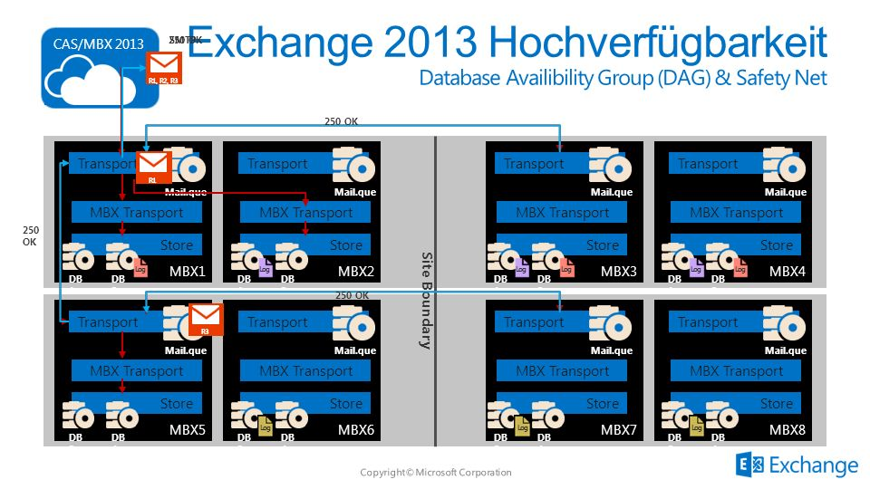 Exchange 2013 Hochverfügbarkeit Database Availibility Group (DAG) & Safety Net