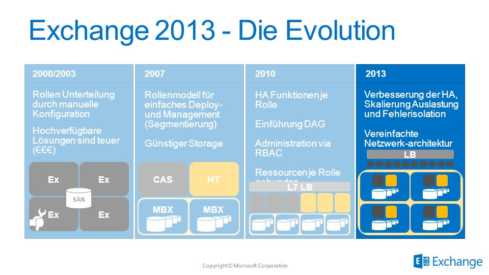Exchange 2013 - Die Evolution