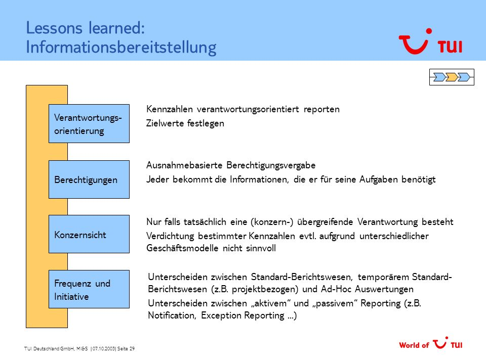 Lessons learned: Informationsbereitstellung