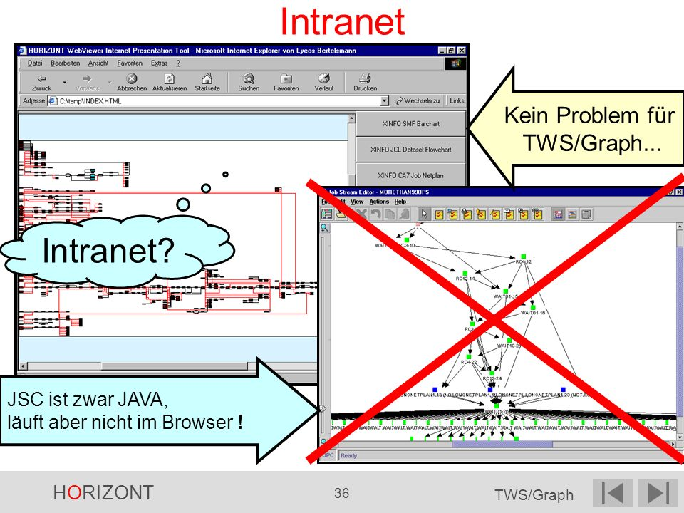 Intranet Intranet Kein Problem für TWS/Graph...