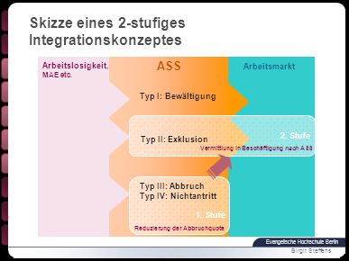 Skizze eines 2-stufiges Integrationskonzeptes