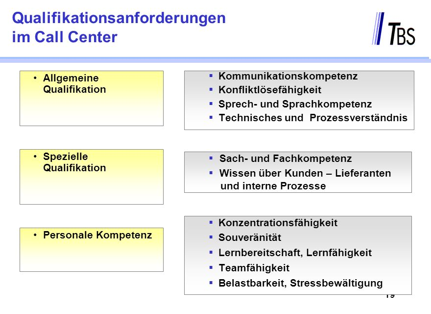 Qualifikationsanforderungen im Call Center
