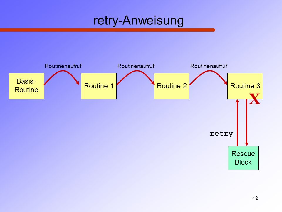 X retry-Anweisung retry Basis- Routine Routine 1 Routine 2 Routine 3