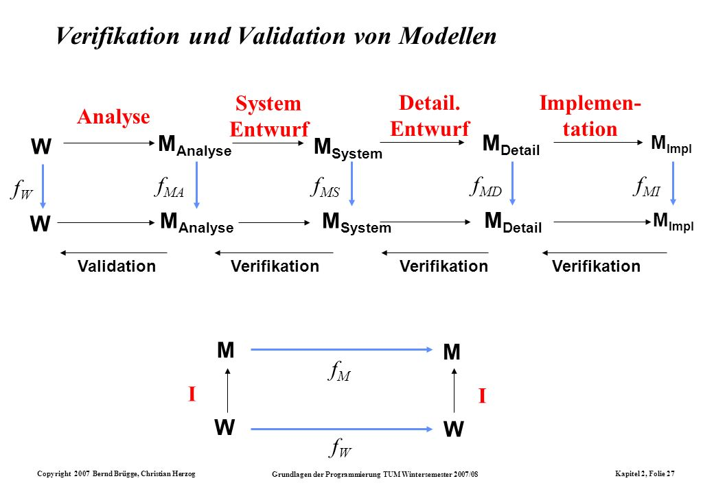Verifikation und Validation von Modellen