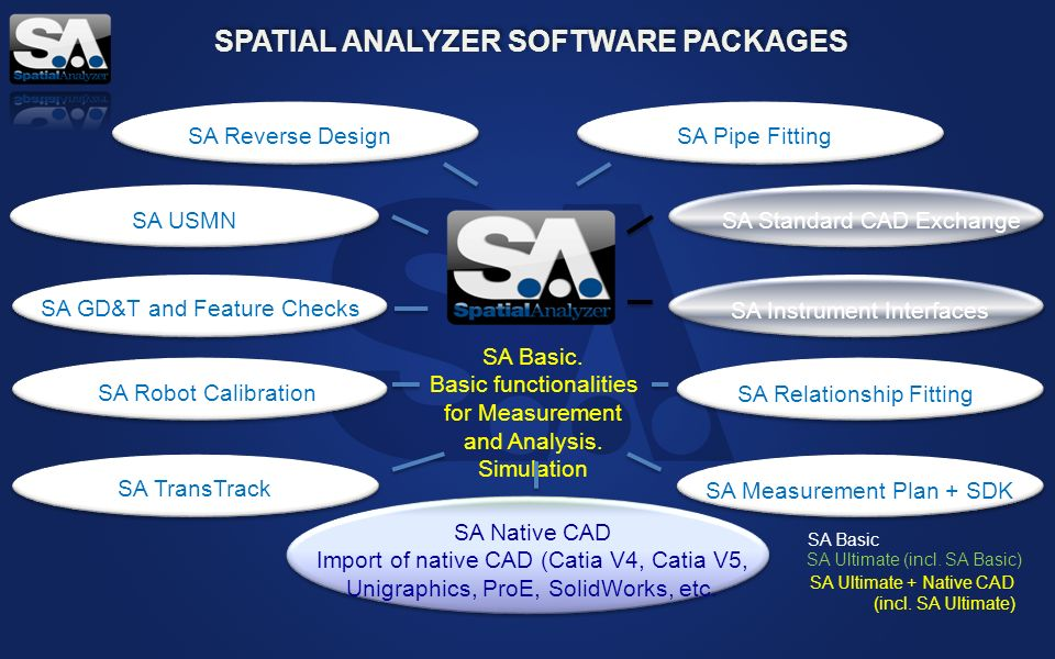 SPATIAL ANALYZER SOFTWARE PACKAGES