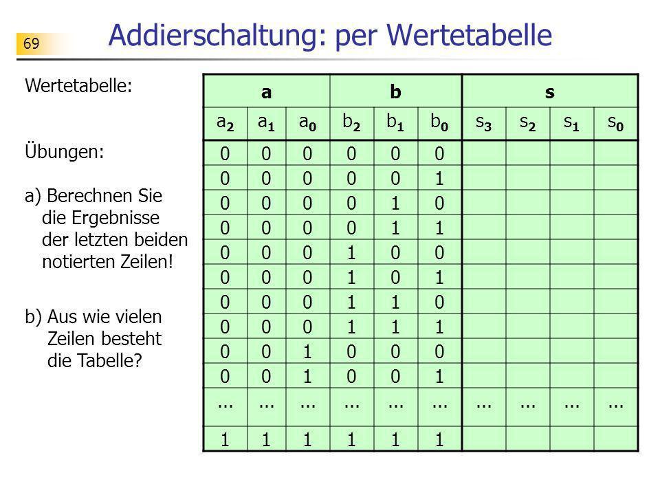 Berühmt Funktionstabelle Einer Tabelle 8Klasse Bilder - Mathe ...