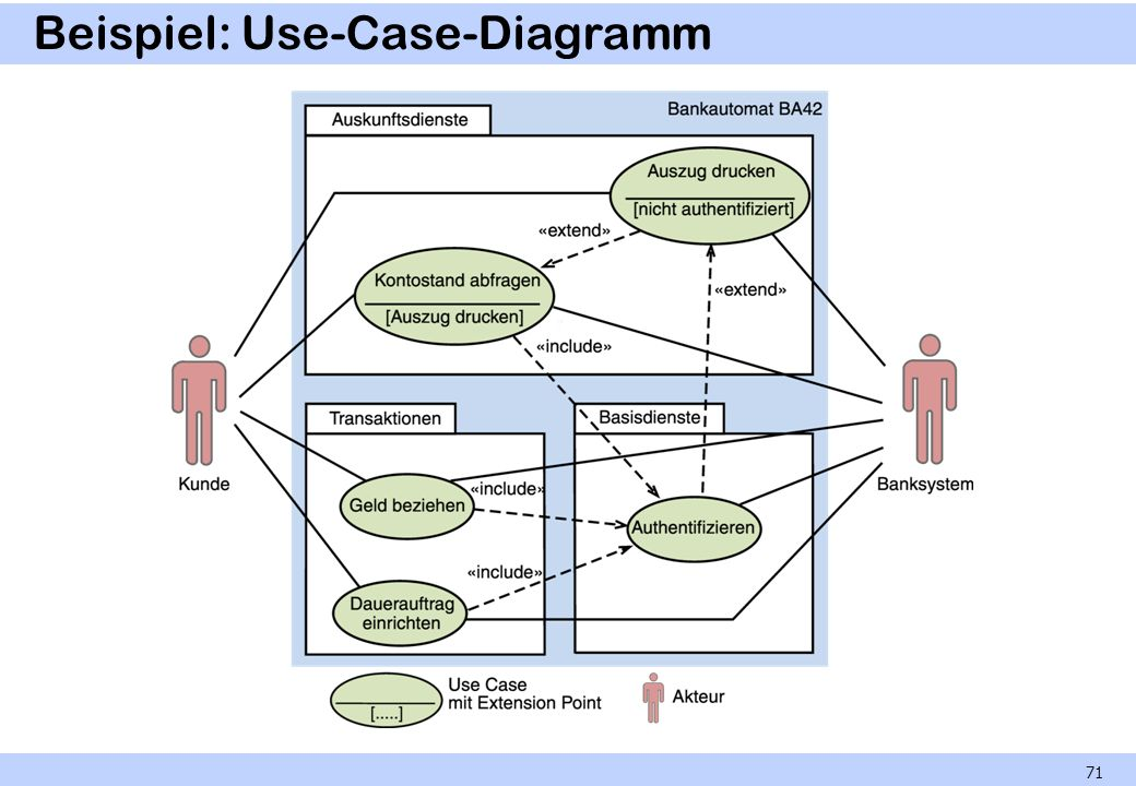 Beispiel: Use-Case-Diagramm