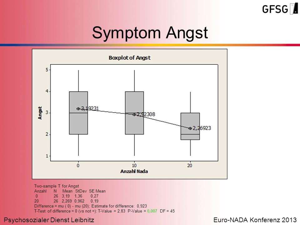 Symptom Angst Two-sample T for Angst Anzahl N Mean StDev SE Mean