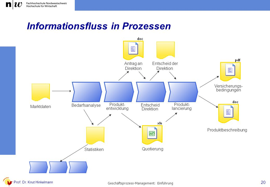 Informationsfluss in Prozessen