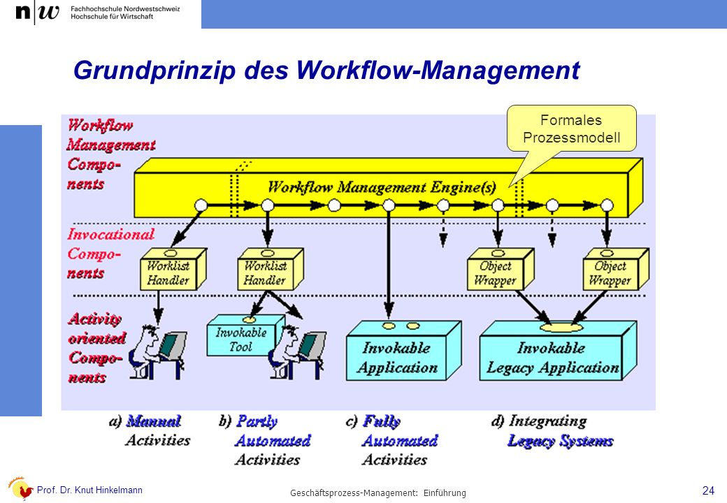 Grundprinzip des Workflow-Management