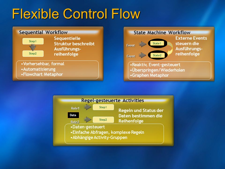 Flexible Control Flow Sequential Workflow State Machine Workflow