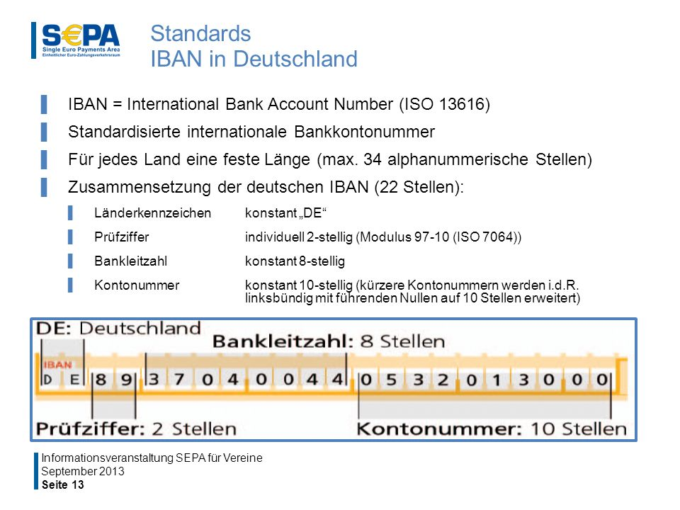Standards IBAN in Deutschland