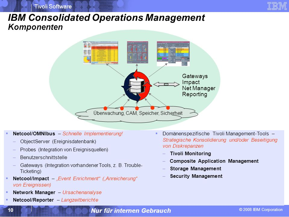 IBM Consolidated Operations Management Komponenten