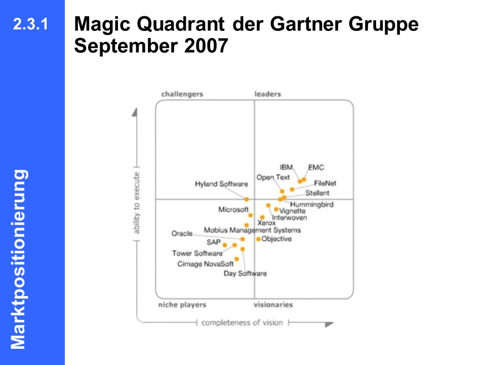 Magic Quadrant der Gartner Gruppe September 2007