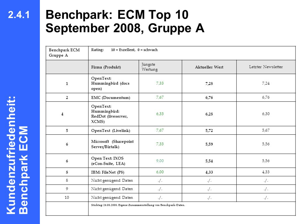 Benchpark: ECM Top 10 September 2008, Gruppe A