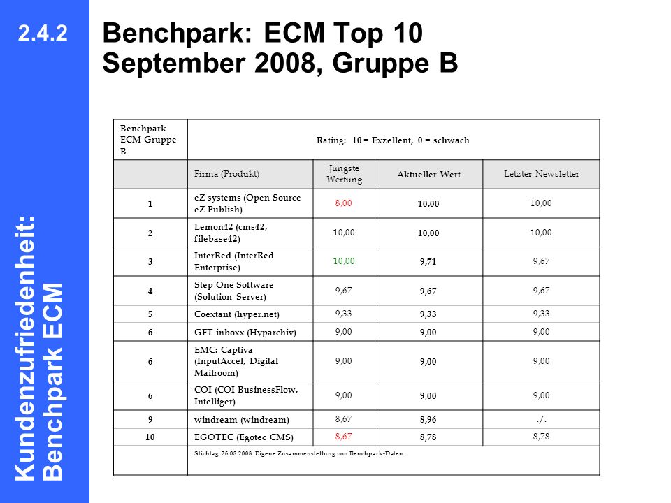 Benchpark: ECM Top 10 September 2008, Gruppe B