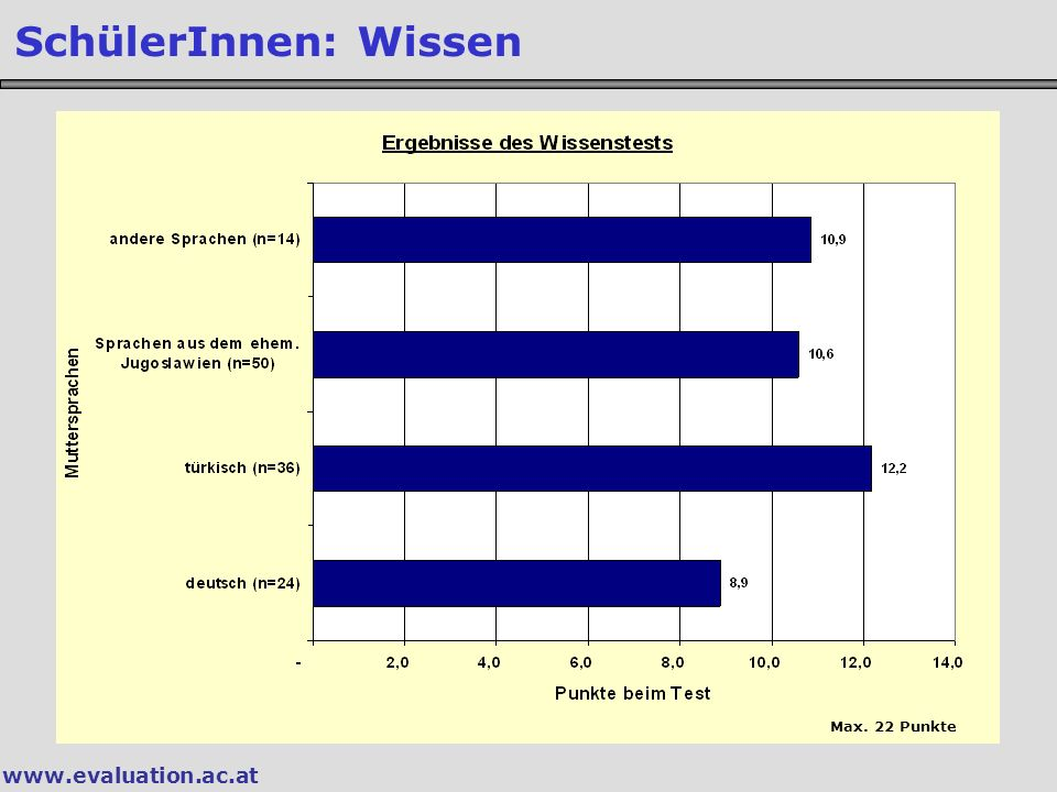 SchülerInnen: Wissen Max. 22 Punkte www.evaluation.ac.at