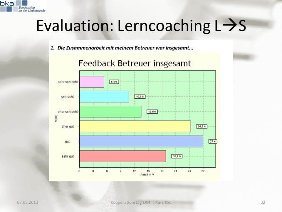 Evaluation: Lerncoaching LS