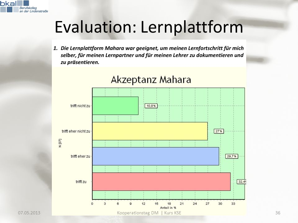 Evaluation: Lernplattform