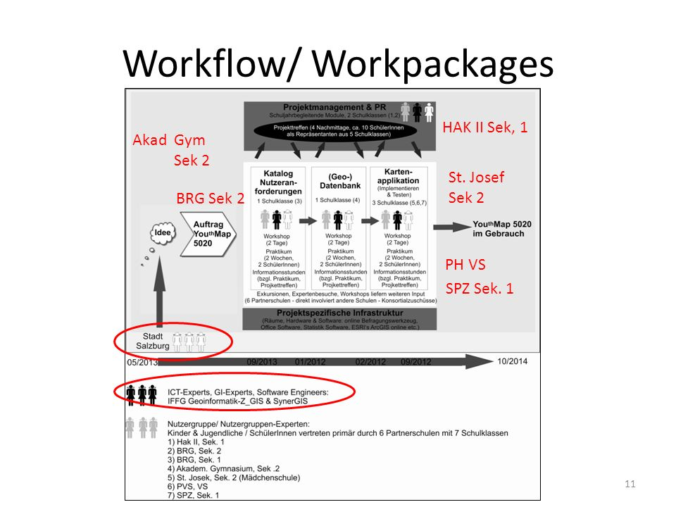 Workflow/ Workpackages
