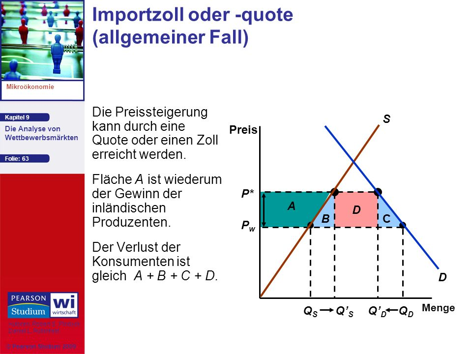 Importzoll oder -quote (allgemeiner Fall)