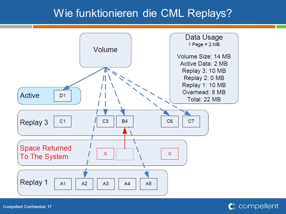 Wie funktionieren die CML Replays