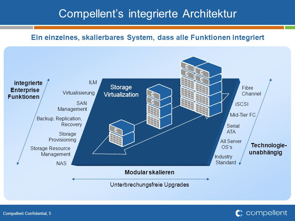 Compellent's integrierte Architektur