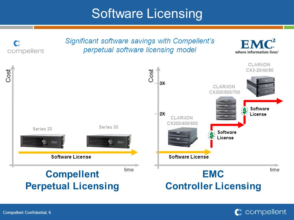 Software Licensing Compellent Perpetual Licensing EMC