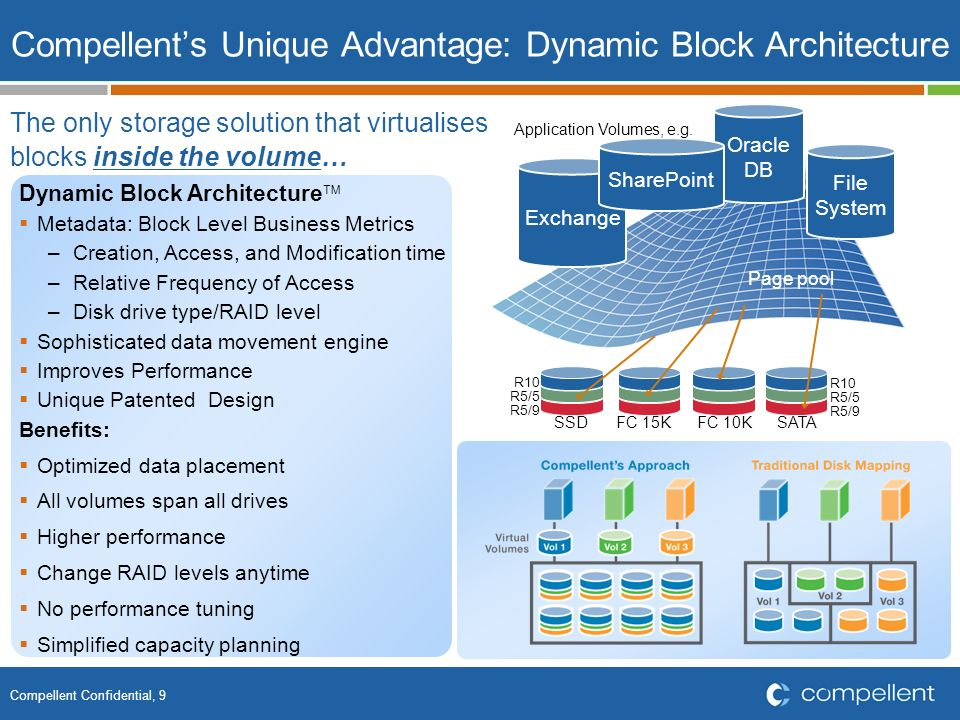 Compellent's Unique Advantage: Dynamic Block Architecture