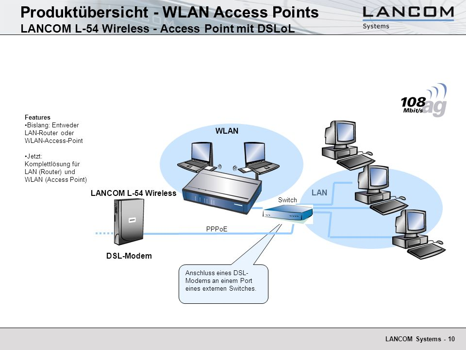 Produktübersicht - WLAN Access Points LANCOM L-54 Wireless - Access Point mit DSLoL