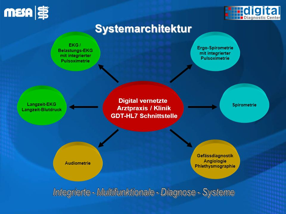 Systemarchitektur Integrierte - Multifunktionale - Diagnose - Systeme
